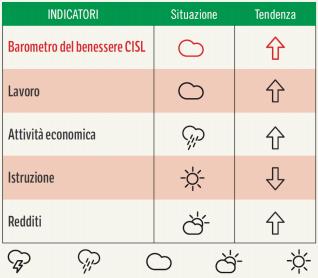 Barometro Cisl: Bollettino n. 1